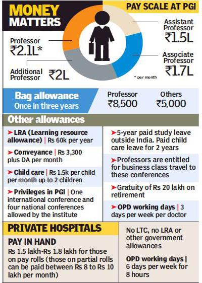 PGI Faculty Salary More Than That of Private Doctors